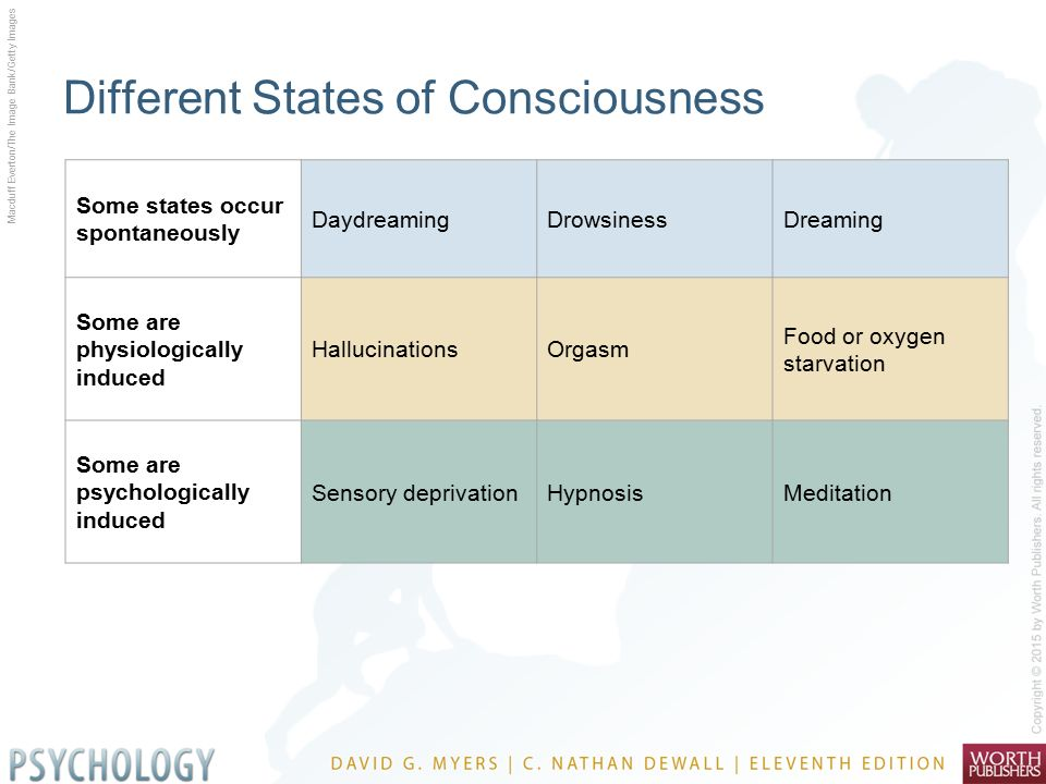 states of consciousness What altered states of consciousness—the dissolution of feelings of time and self—can tell us about the mystery of consciousness during extraordinary moments of consciousness—shock.