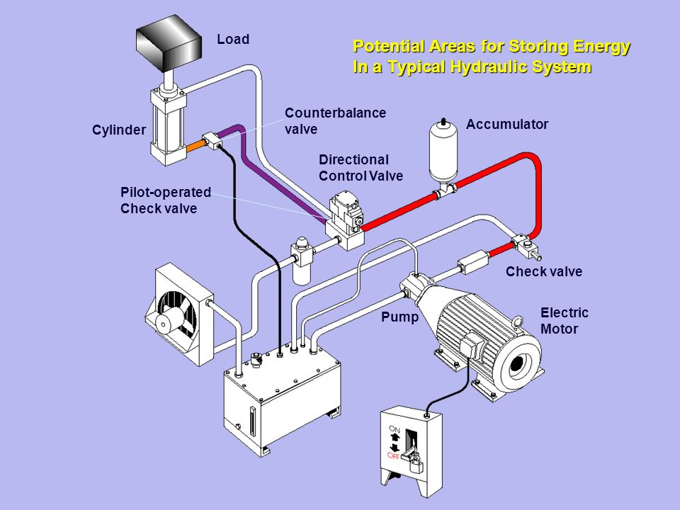 Safety with hydraulics ppt download for How motor operated valve works