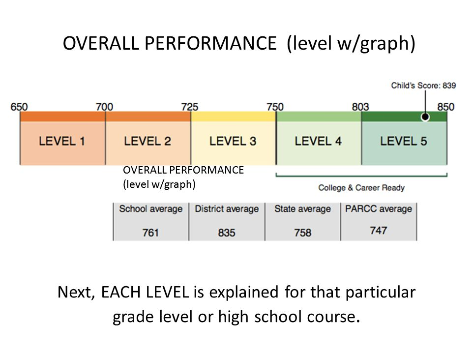 Level of performance of high school