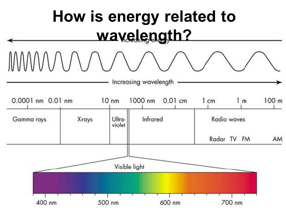 wavelength and photon energy relationship