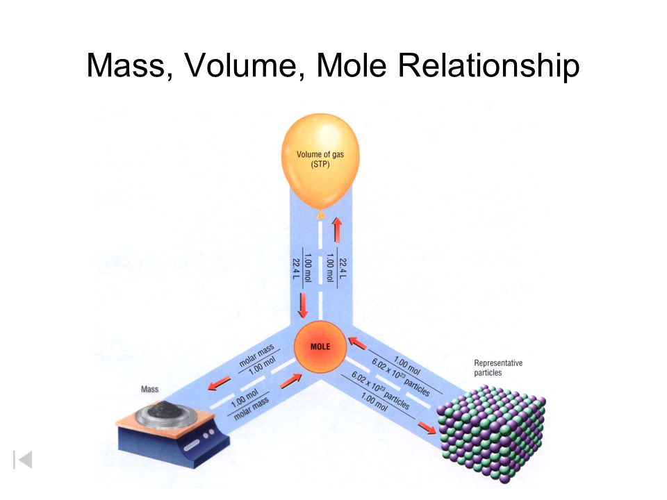 mole mass and volume relationship worksheet