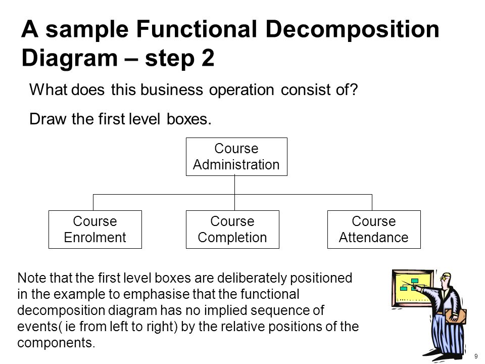 How To Create A Functional Decomposition Diagram 54 Images