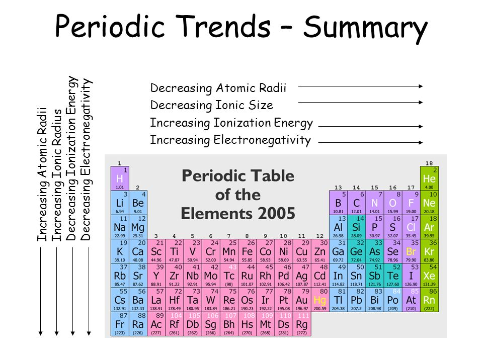 Chemical periodicity what ppt video online download 30 periodic trends summary decreasing atomic radii decreasing ionic size increasing urtaz Images
