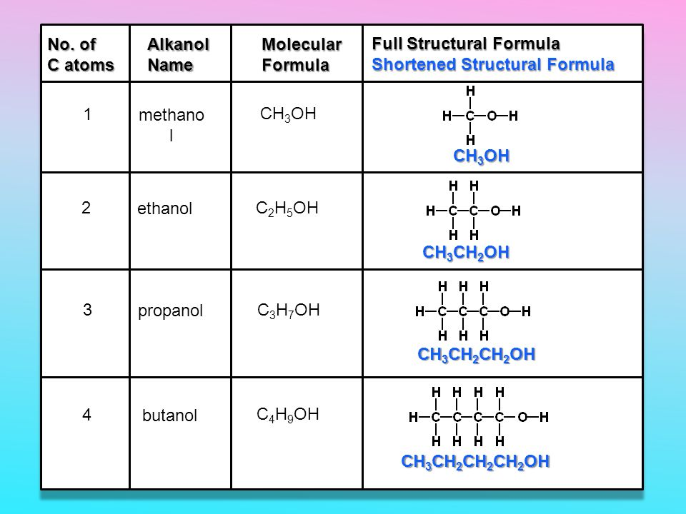 ethanol propanol butanol Alcohol solubility - methanol, ethanol, propanol etc in solubility of things   starting with the four-carbon butanol the solubility of alcohols is starting to  decrease.