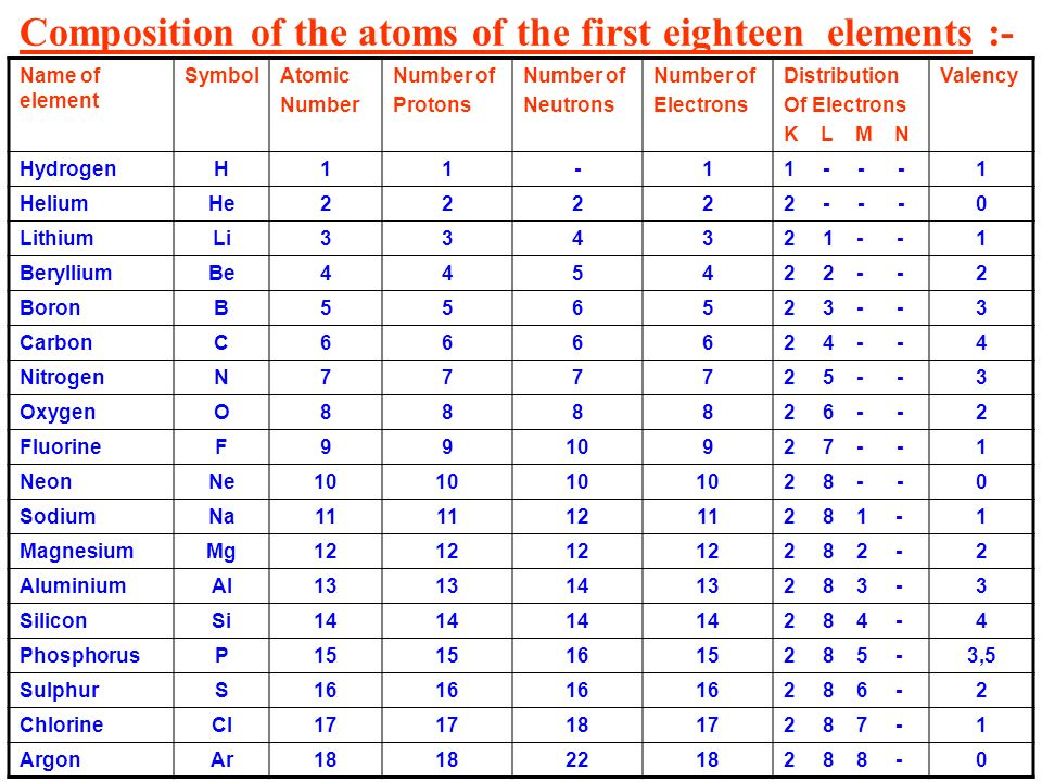 Bohrs model of an atom ppt video online download composition of the atoms of the first eighteen elements urtaz Image collections