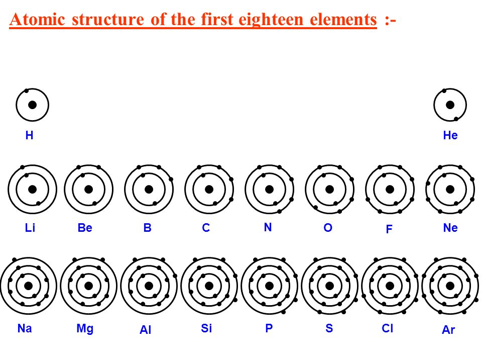 Bohrs model of an atom ppt video online download 6 atomic ccuart Choice Image