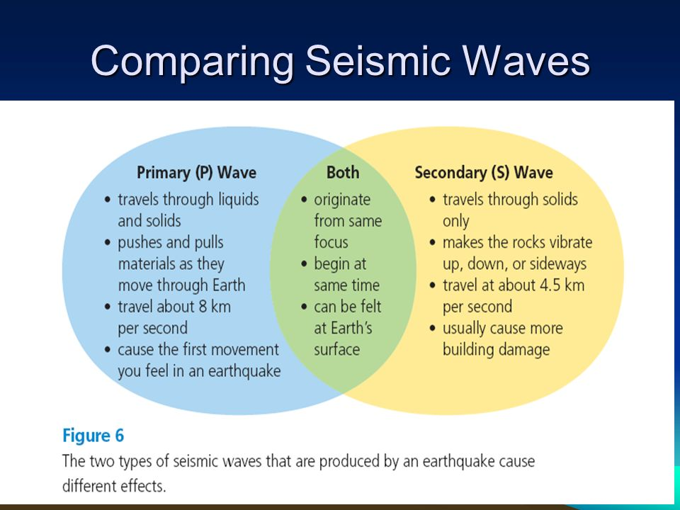 comparing earthquakes Earthquakes and floods: comparing haiti and pakistan by elizabeth ferris the brookings institution eferris@brookingsedu omparisons between the response to the.