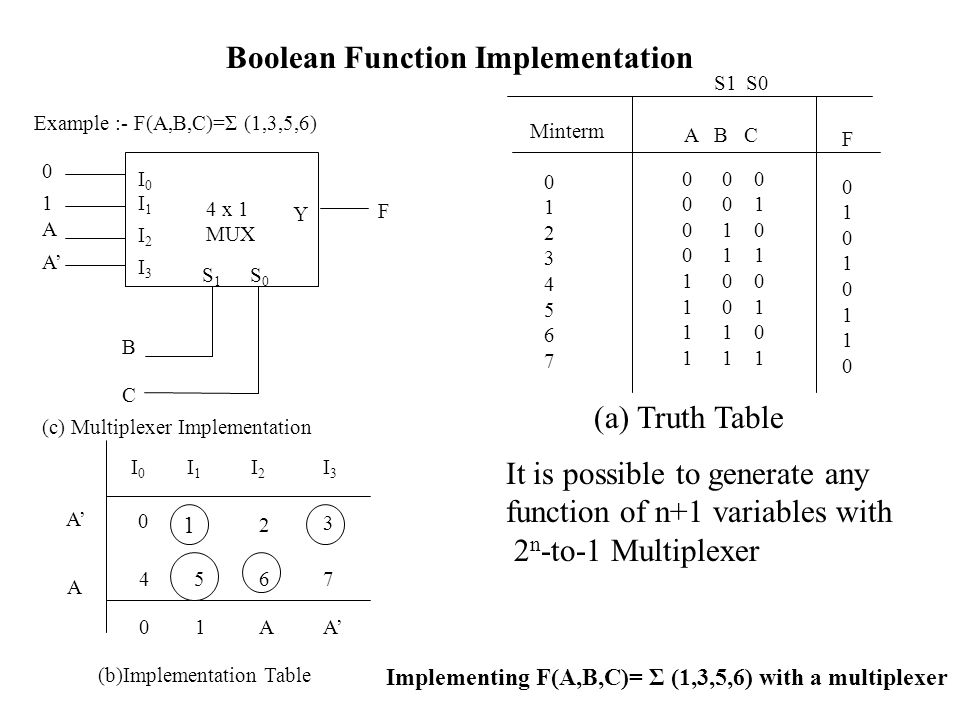 it25 boolean functions The boolean() function you can use the boolean() function to find out if an expression but booleans can also be defined as objects with the keyword new.
