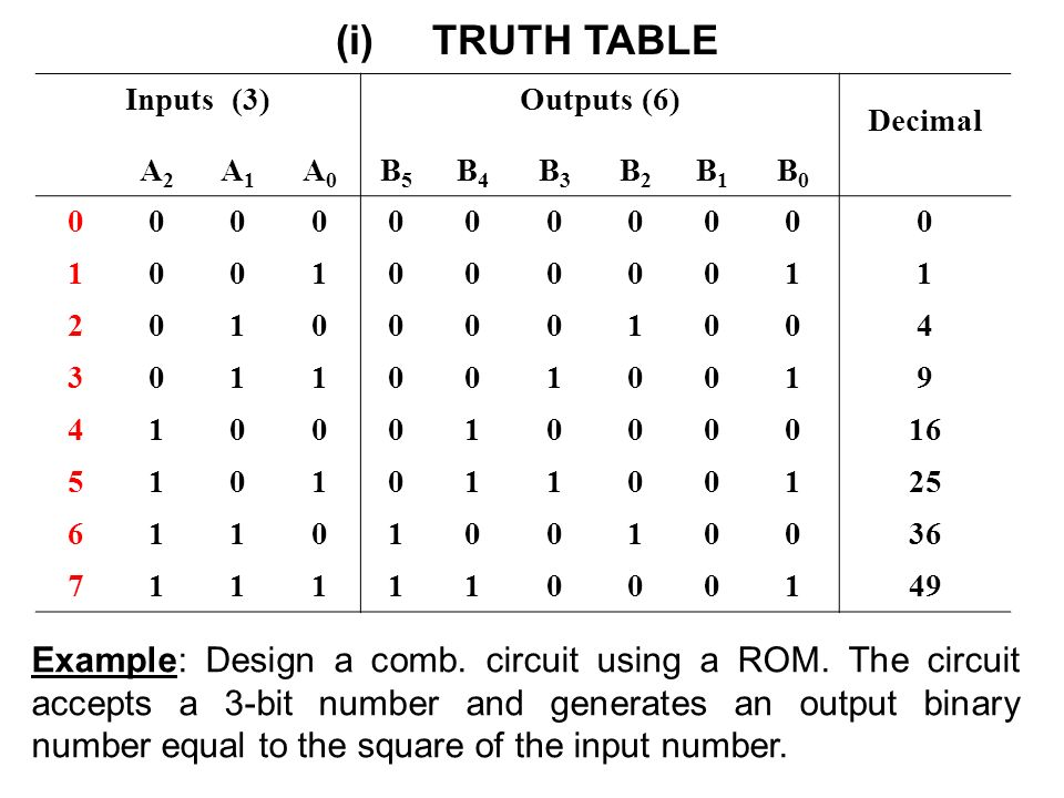 Binary to decimal conversion truth table