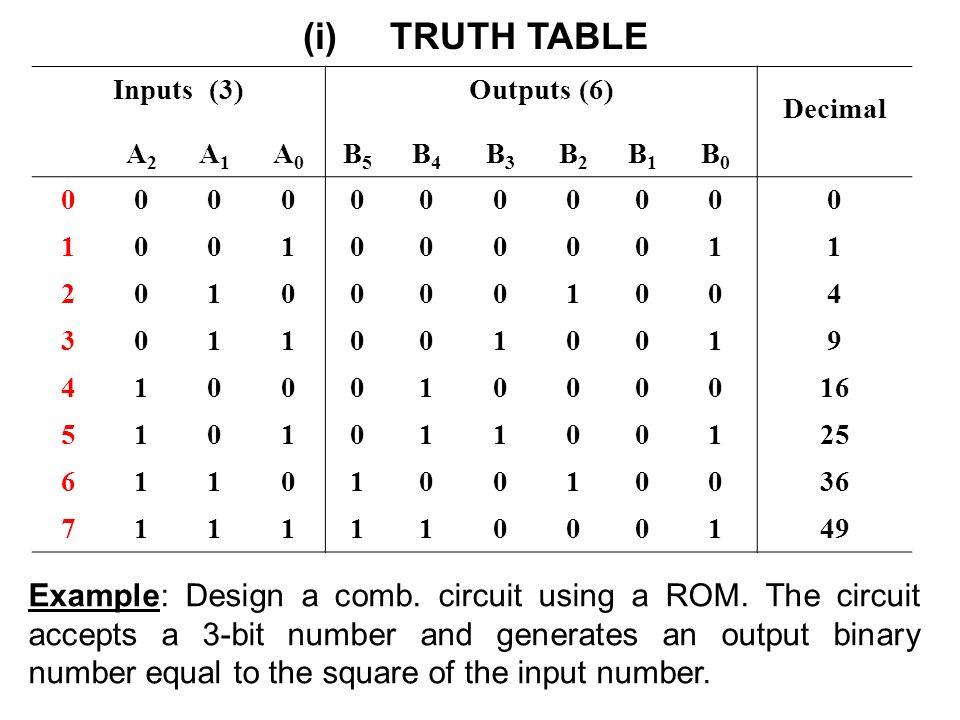 Signed Binary Numbers  Basic Electronics Tutorials