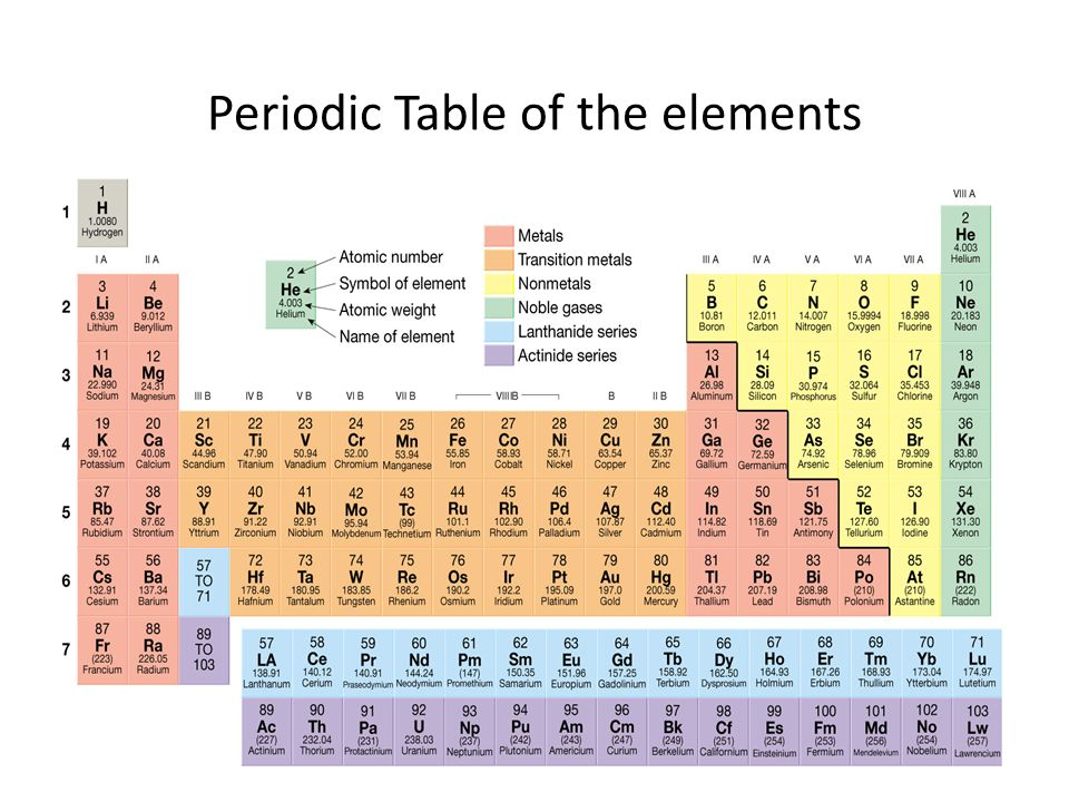 Periodic table tungsten periodic table picture periodic table of atomic structure and minerals ppt download periodic table tungsten urtaz Choice Image