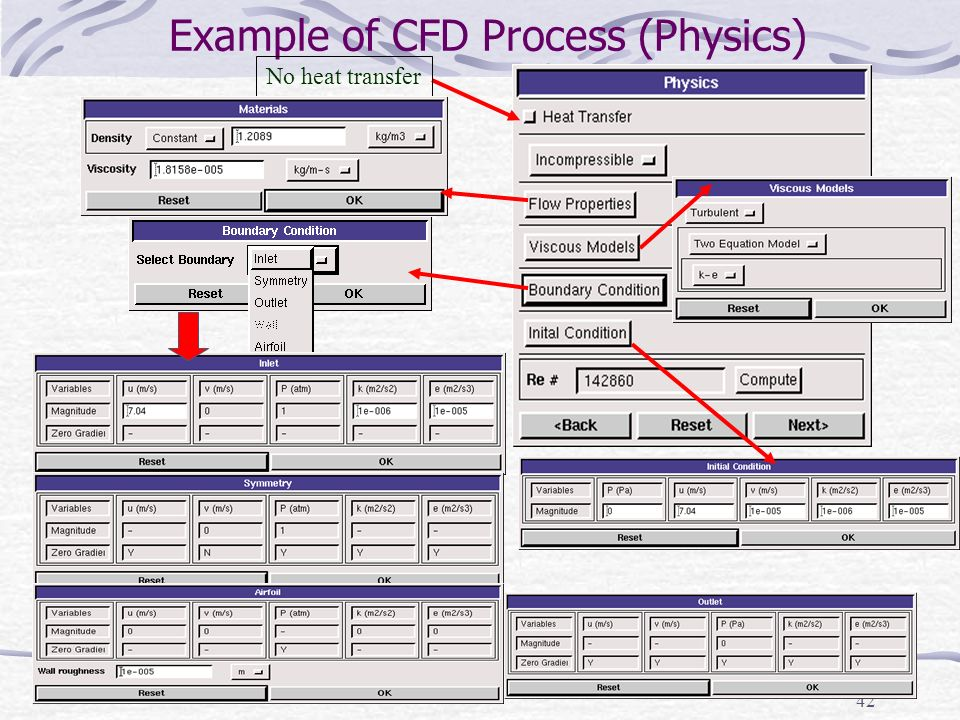 Example of CFD Process (Physics)