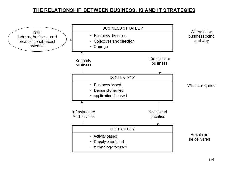 relationship between it agenda and organizational strategies Relationship between strategic change and organizational performance of large printing firms in nairobi kenya by runoh geoffrey kamau a research project submitted in partial fulfillment of the.