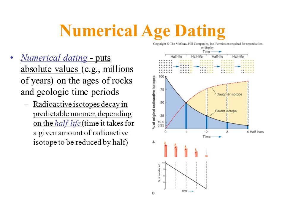 numerical age dating geology