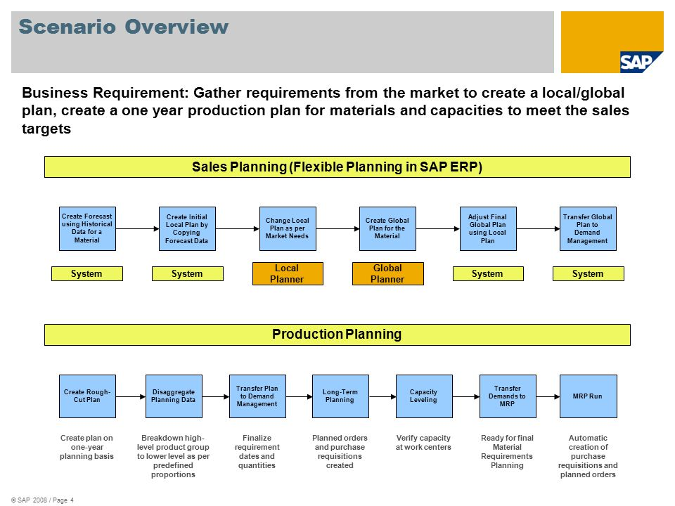 Supply And Demand Planning SAP Best Practices For Chemicals (Russia)