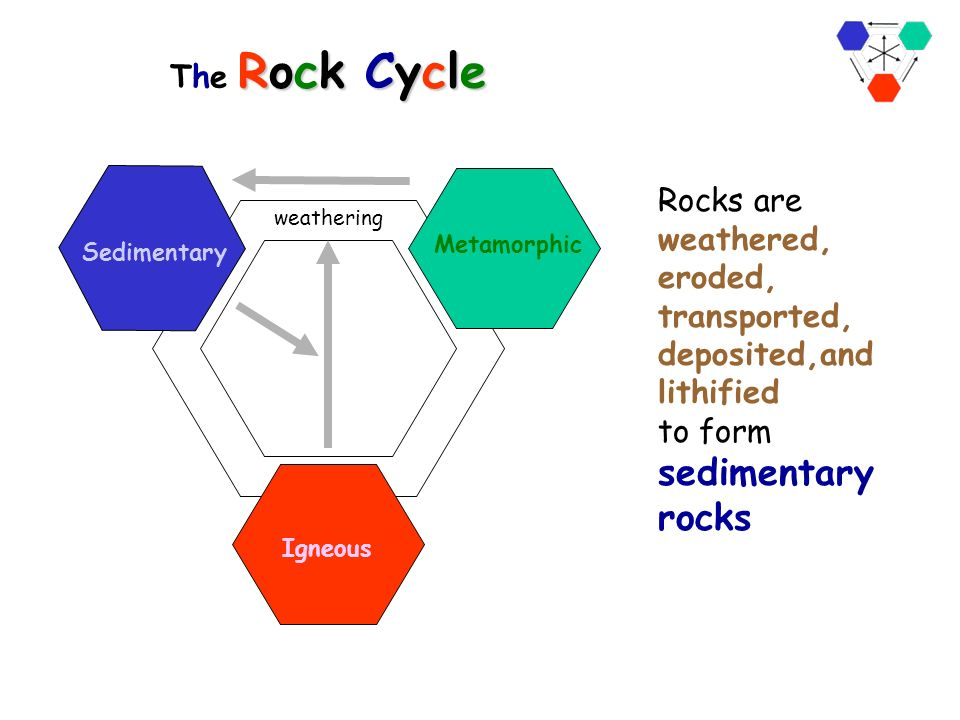 Rock Cycle Essay The Rock Cycle At Com Rock Cycle Roulette Lab Ms