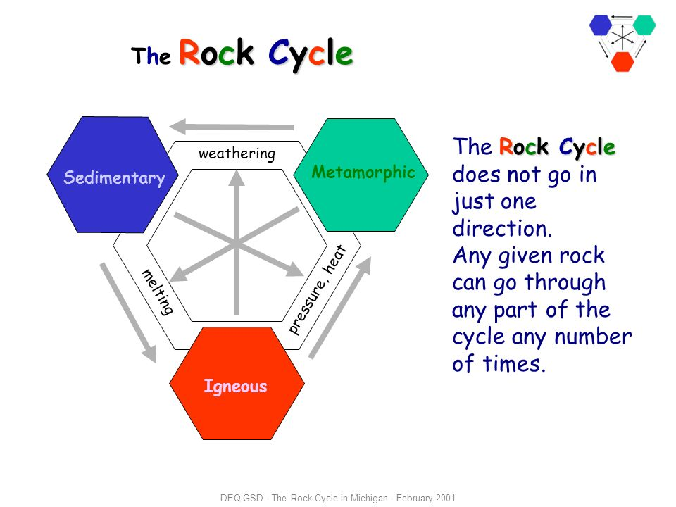 The rock cycle in michigan ppt download deq gsd the rock cycle in michigan february 2001 ccuart Images