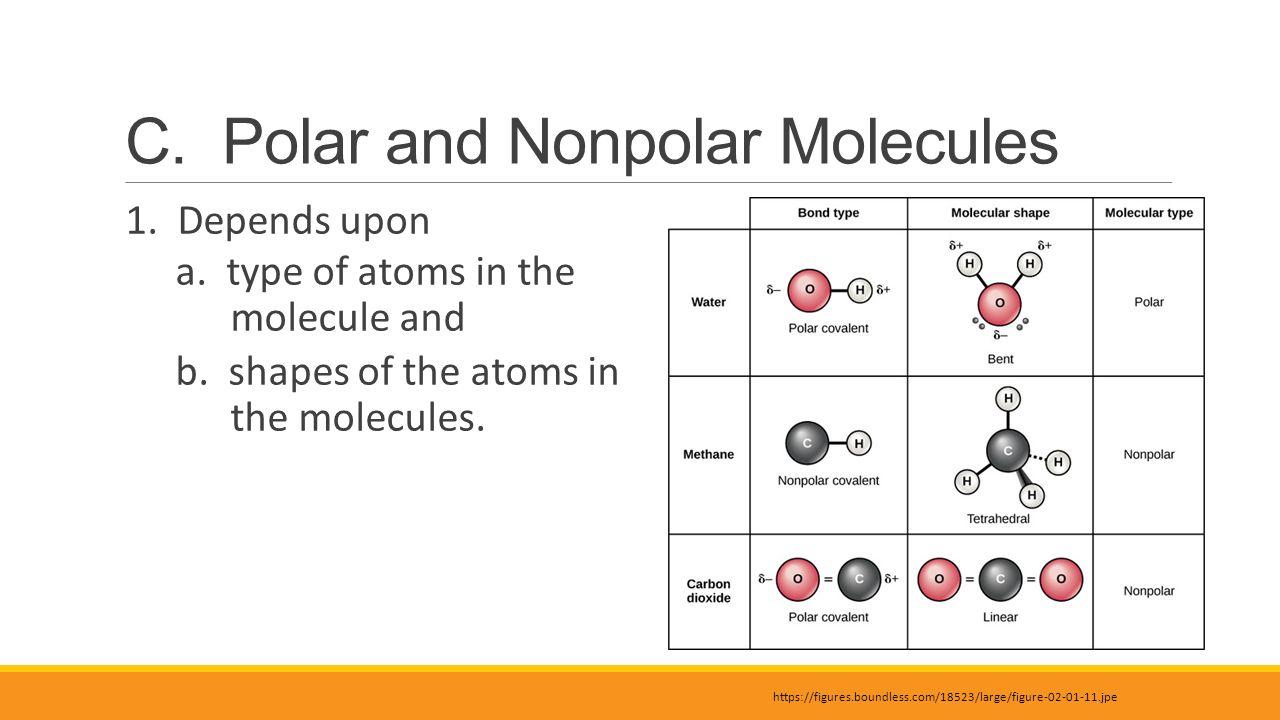 Ch2f2 Polar Or Nonpolar