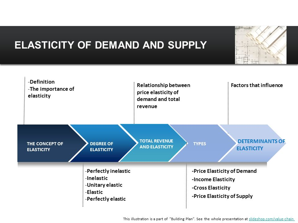 determinants in price elasticity of supply economics essay Determinants/factors of price elasticity of supply: the main determinants/factors which determine the degree of price elasticity of supply are as under: (i) time period.