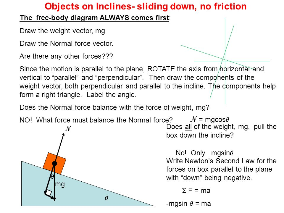 how to find force normal on incline