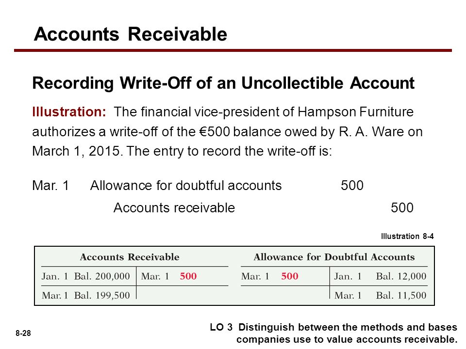write off accounts receivable The term write-off describes a reduction in recognized value in accounting terminology, it refers to recognition of the reduced or zero value of an asset.