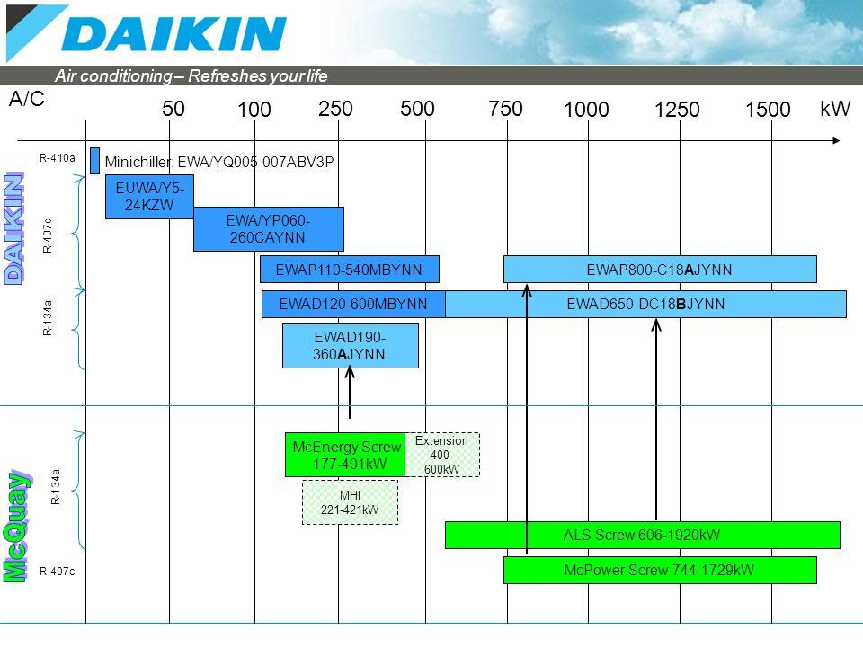 Evolution daikin chiller range ppt video online download 3 ac swarovskicordoba Image collections