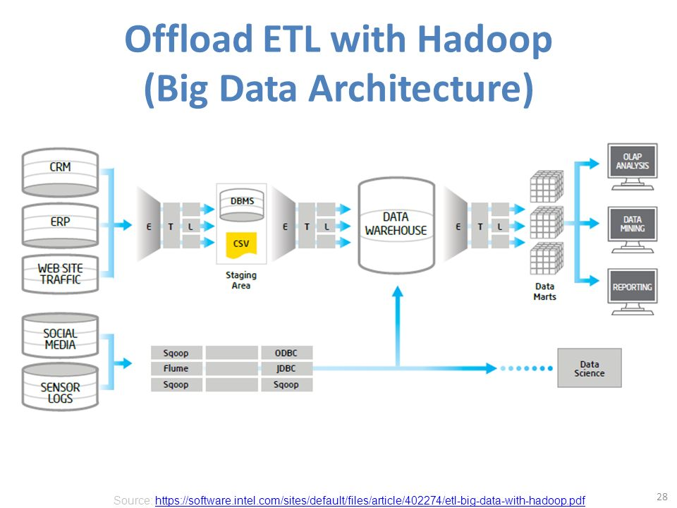 Social computing and big data analytics ppt download for Architecture big data