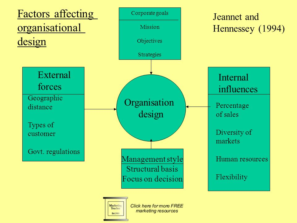 4 Factors That Affect the Delegation of Work within an Organisation