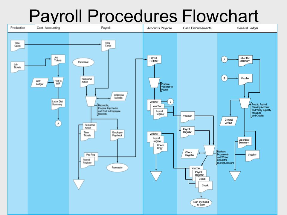 How Does Payroll Process Work (with Flowchart)?