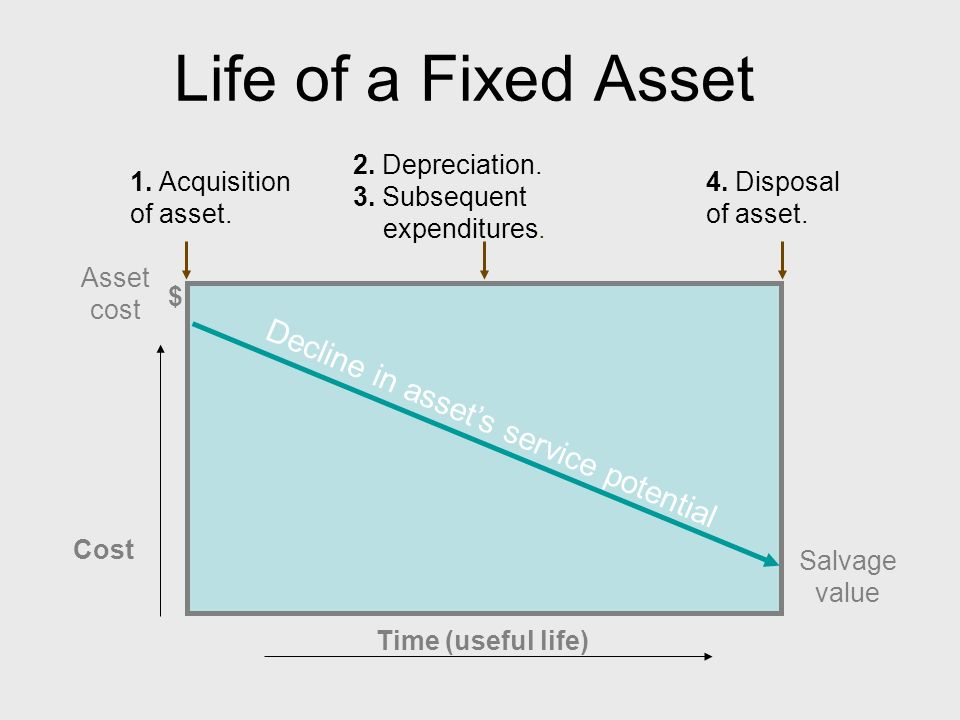 fixed asset acquiring disposal and maintainace Key issues involved in disposing of a fixed asset include ensuring recorded depreciation expense is current as of the date of the asset's sale or disposal and properly recording scrap disposal.
