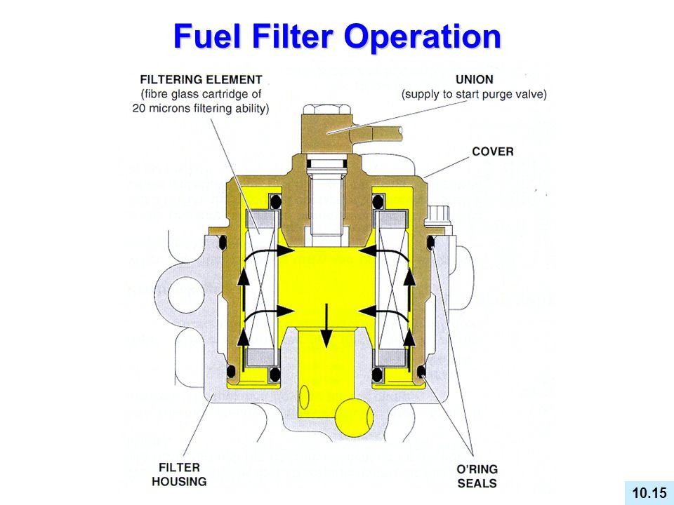 Fuel Filter Operation FUEL FILTER OPERATION 10.15