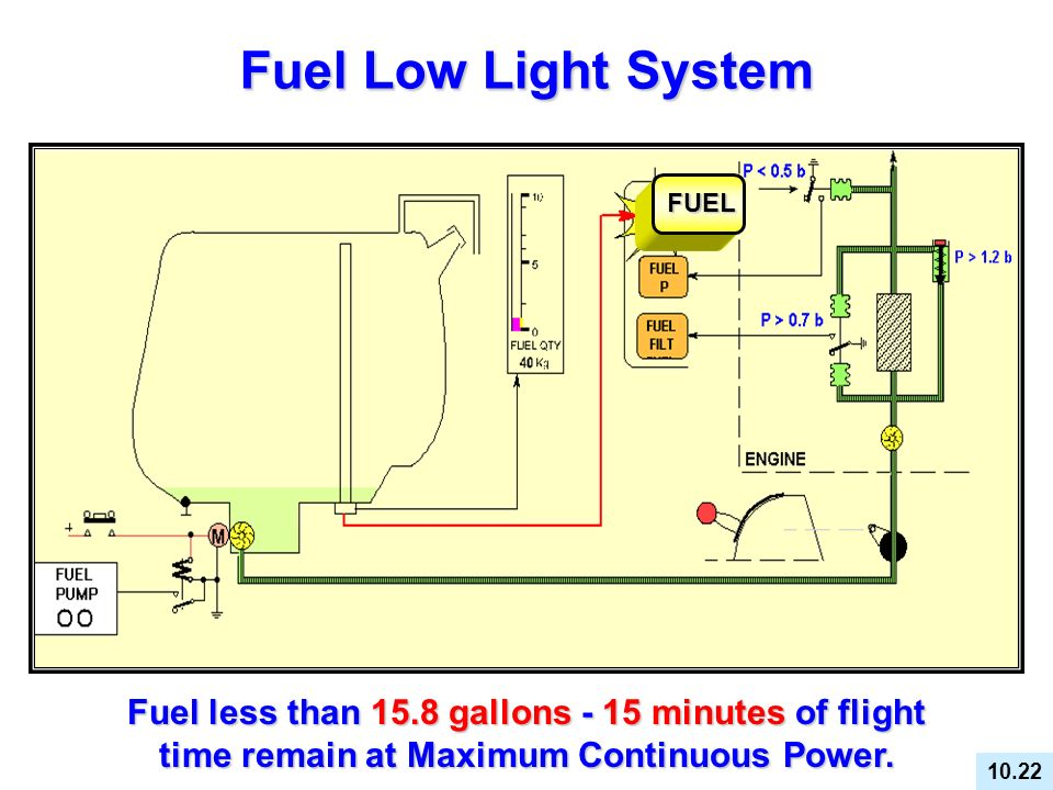 Fuel Low Light System FUEL. FUEL. Fuel less than 15.8 gallons - 15 minutes of flight time remain at Maximum Continuous Power.