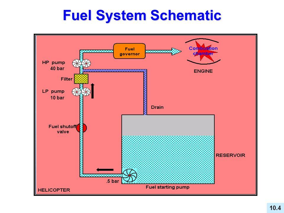 Fuel System Schematic 40 bar 10 bar .5 bar 10.4