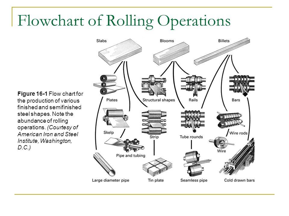 Steel Production Flow Chart Rebellions