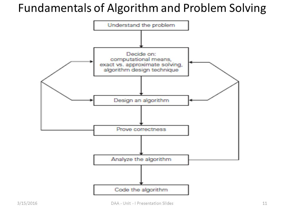 fundamentals of programming with algorithms and