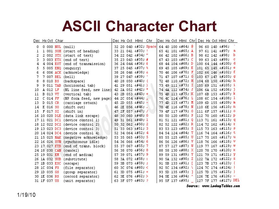 Characters and strings ppt video online download - Ascii binary character table ...