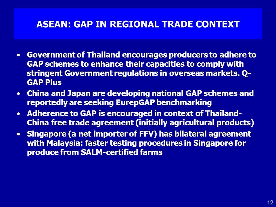 ASEAN: GAP IN REGIONAL TRADE CONTEXT