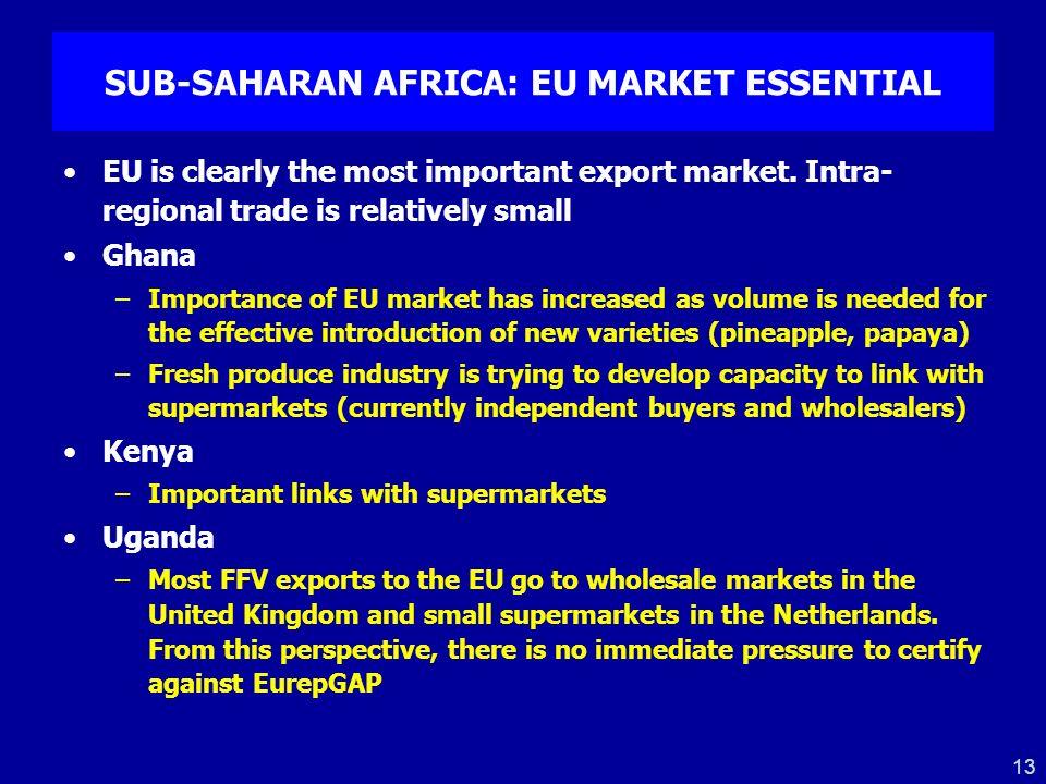 SUB-SAHARAN AFRICA: EU MARKET ESSENTIAL
