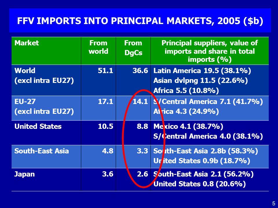 FFV IMPORTS INTO PRINCIPAL MARKETS, 2005 ($b)