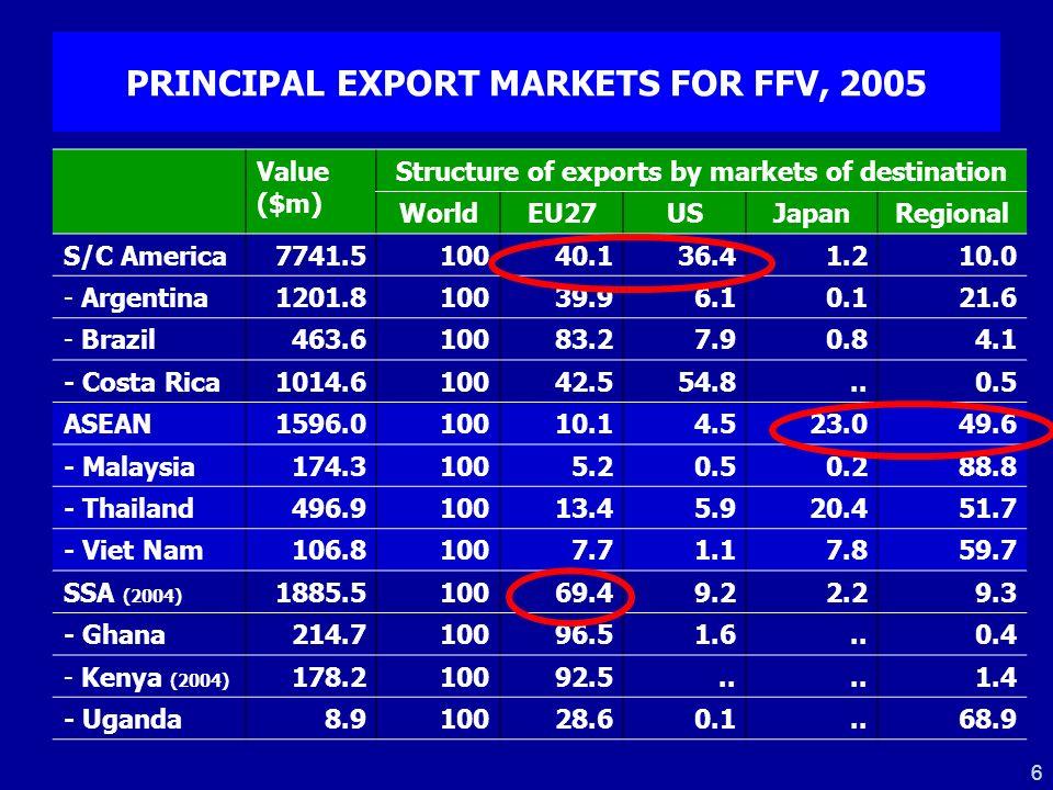 PRINCIPAL EXPORT MARKETS FOR FFV, 2005