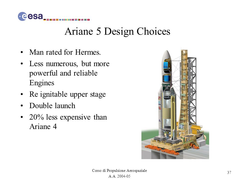 Ariane 5 Design Choices Man rated for Hermes.
