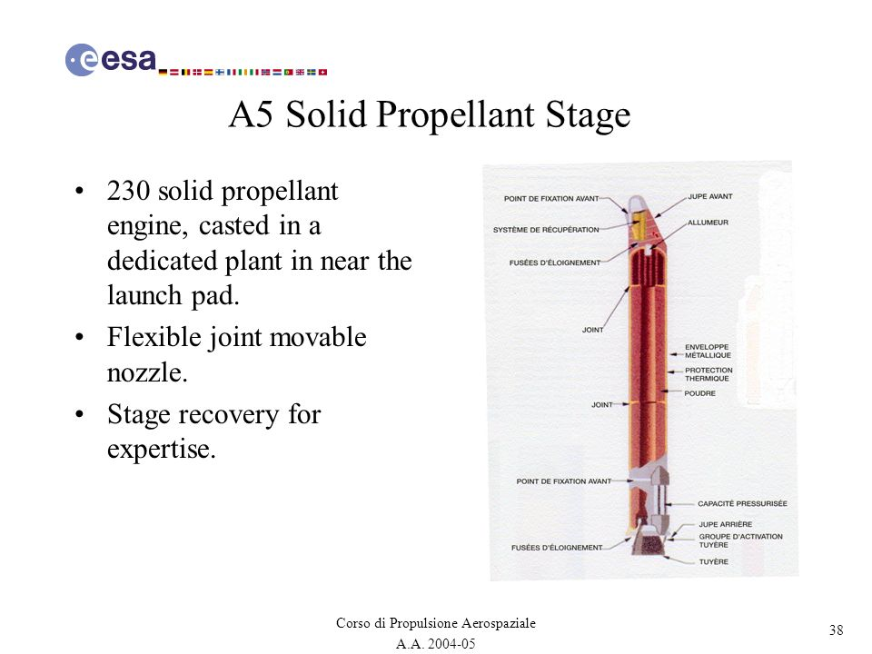 A5 Solid Propellant Stage