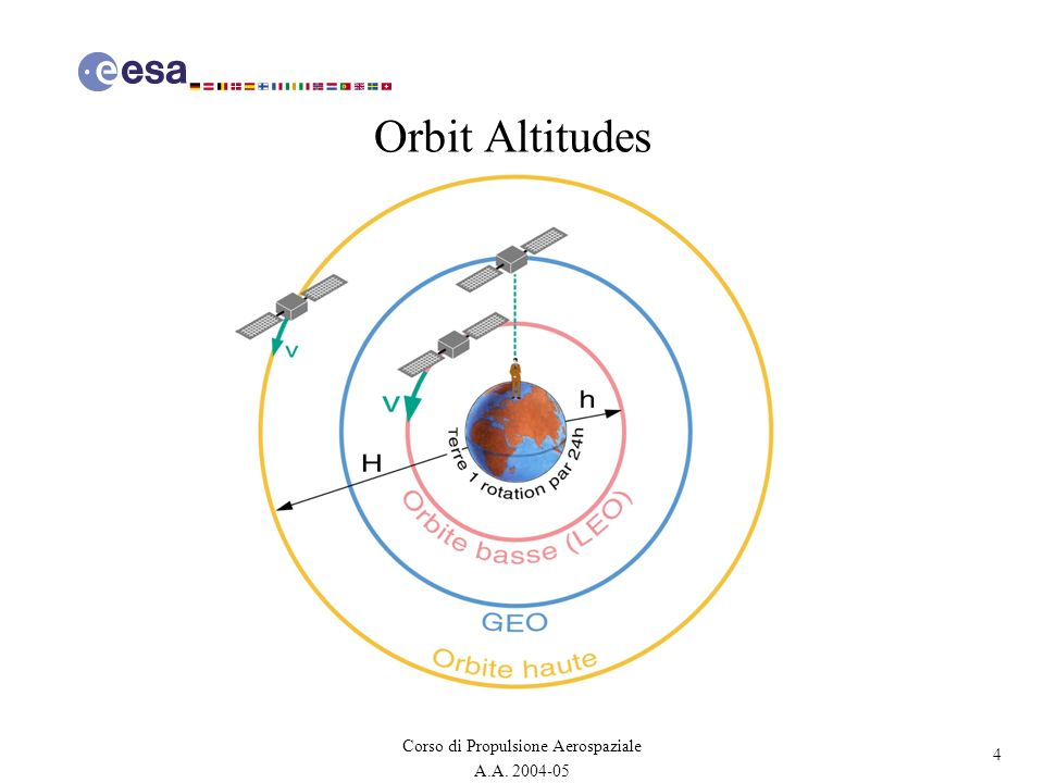 Orbit Altitudes