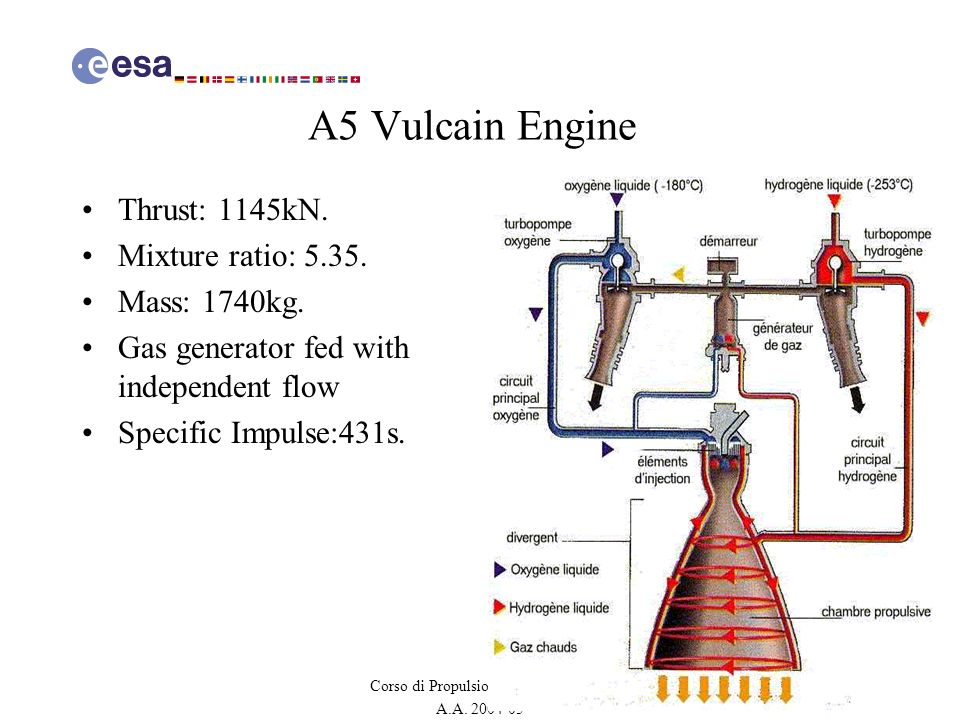 A5 Vulcain Engine Thrust: 1145kN. Mixture ratio: 5.35. Mass: 1740kg.
