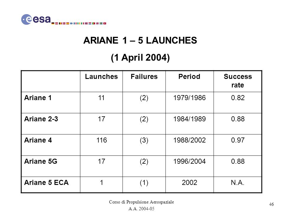 ARIANE 1 – 5 LAUNCHES (1 April 2004)