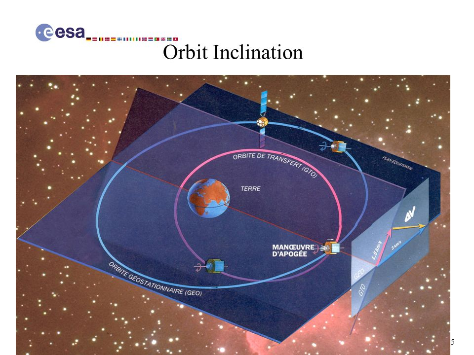 Orbit Inclination