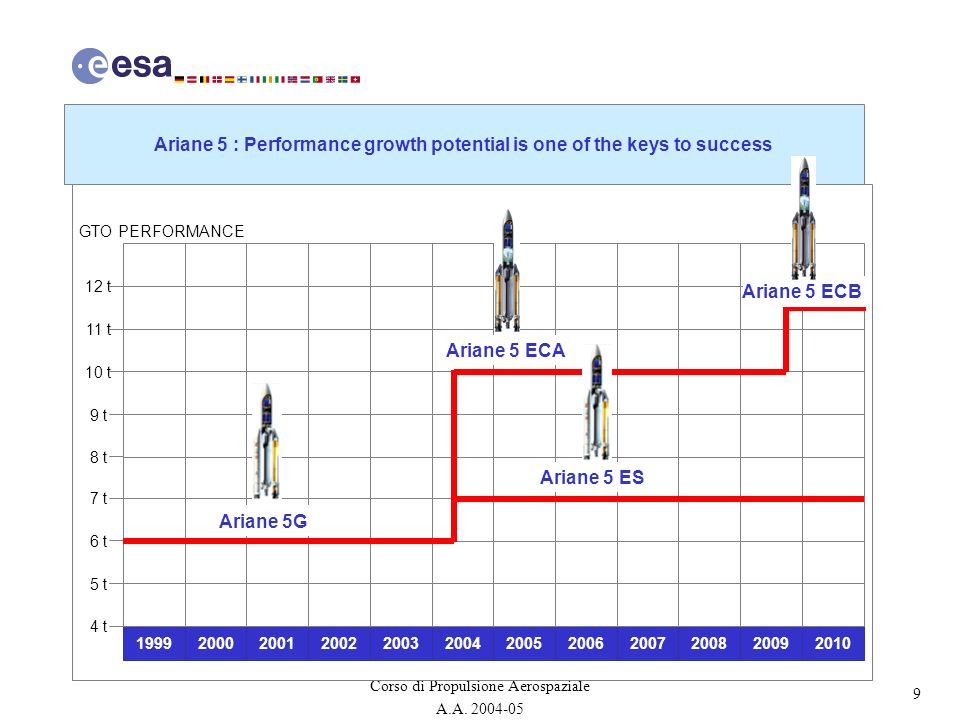Ariane 5 : Performance growth potential is one of the keys to success