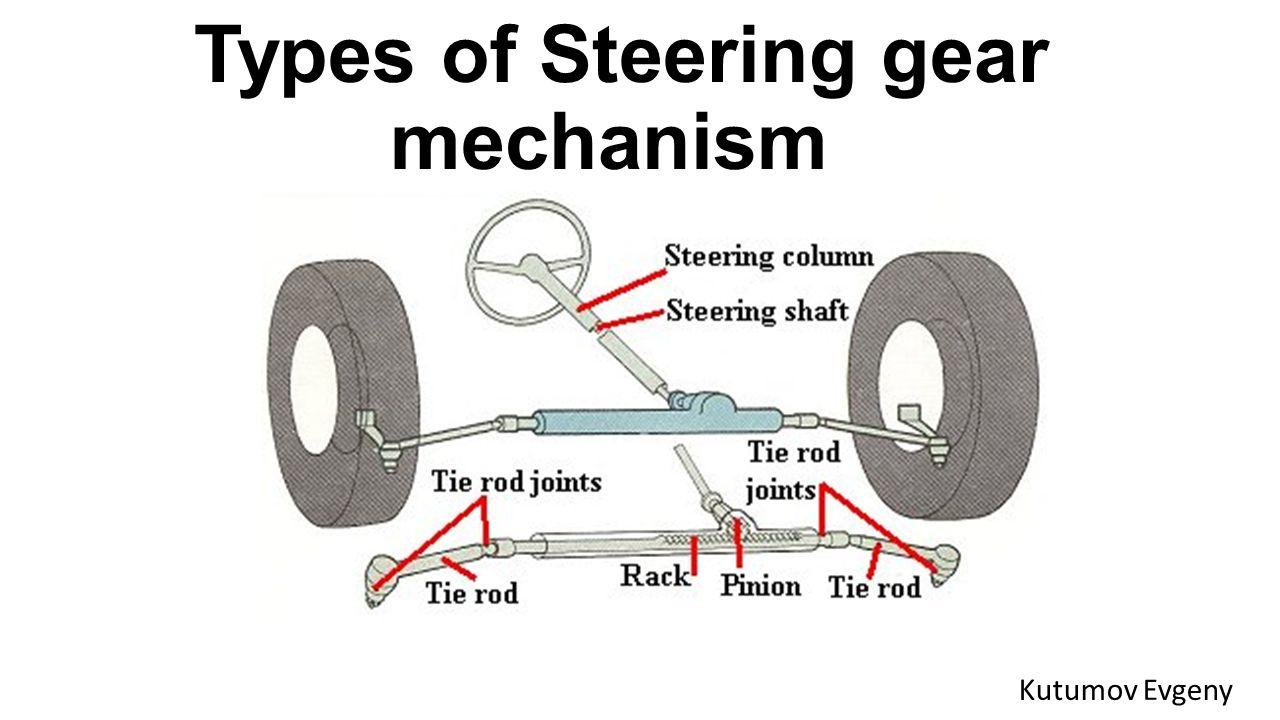 Types Of Steering Gear Mechanism Ppt Video Online Download