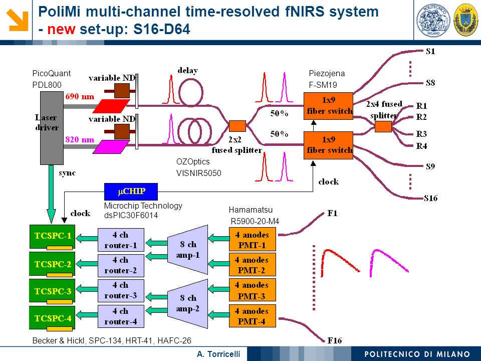 PoliMi multi-channel time-resolved fNIRS system - new set-up: S16-D64