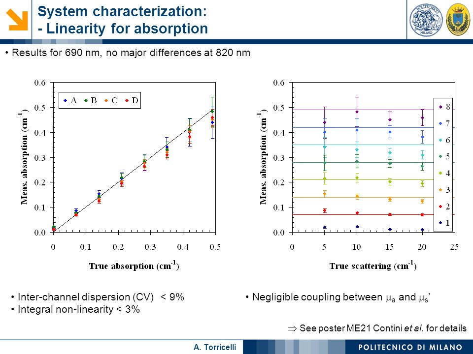 System characterization: - Linearity for absorption